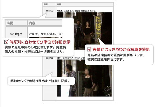 リッツ横浜探偵社の調査報告書の画像